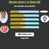 Nicolas Gavory vs Glenn Bijl h2h player stats