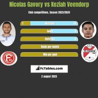 Nicolas Gavory vs Keziah Veendorp h2h player stats