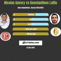 Nicolas Gavory vs Konstantinos Laifis h2h player stats