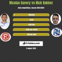 Nicolas Gavory vs Nick Bakker h2h player stats