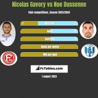 Nicolas Gavory vs Noe Dussenne h2h player stats