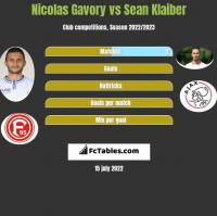 Nicolas Gavory vs Sean Klaiber h2h player stats