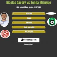 Nicolas Gavory vs Senna Miangue h2h player stats