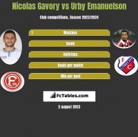 Nicolas Gavory vs Urby Emanuelson h2h player stats