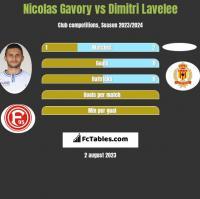 Nicolas Gavory vs Dimitri Lavelee h2h player stats