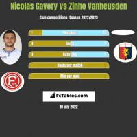 Nicolas Gavory vs Zinho Vanheusden h2h player stats