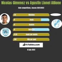 Nicolas Gimenez vs Agustin Lionel Allione h2h player stats