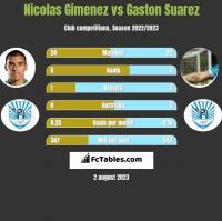Nicolas Gimenez vs Gaston Suarez h2h player stats