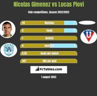 Nicolas Gimenez vs Lucas Piovi h2h player stats