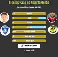 Nicolas Haas vs Alberto Gerbo h2h player stats
