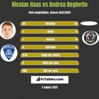 Nicolas Haas vs Andrea Beghetto h2h player stats