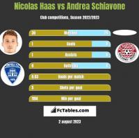 Nicolas Haas vs Andrea Schiavone h2h player stats