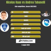 Nicolas Haas vs Andrea Tabanelli h2h player stats