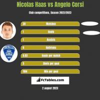 Nicolas Haas vs Angelo Corsi h2h player stats
