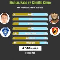 Nicolas Haas vs Camillo Ciano h2h player stats