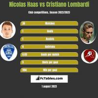 Nicolas Haas vs Cristiano Lombardi h2h player stats