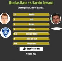 Nicolas Haas vs Davide Gavazzi h2h player stats
