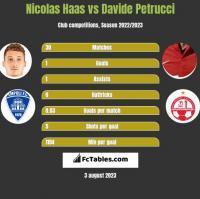 Nicolas Haas vs Davide Petrucci h2h player stats