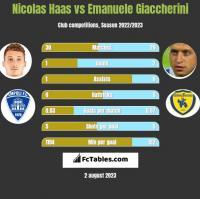 Nicolas Haas vs Emanuele Giaccherini h2h player stats