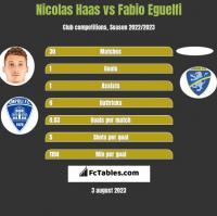 Nicolas Haas vs Fabio Eguelfi h2h player stats