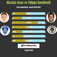 Nicolas Haas vs Filippo Bandinelli h2h player stats