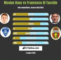 Nicolas Haas vs Francesco Di Tacchio h2h player stats