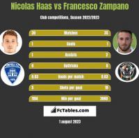 Nicolas Haas vs Francesco Zampano h2h player stats