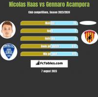 Nicolas Haas vs Gennaro Acampora h2h player stats