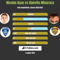 Nicolas Haas vs Gianvito Misuraca h2h player stats