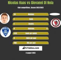 Nicolas Haas vs Giovanni Di Noia h2h player stats