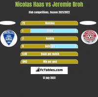 Nicolas Haas vs Jeremie Broh h2h player stats