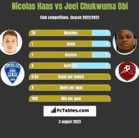 Nicolas Haas vs Joel Chukwuma Obi h2h player stats