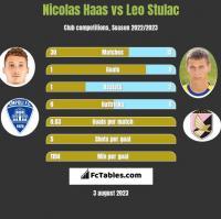 Nicolas Haas vs Leo Stulac h2h player stats