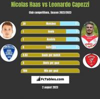 Nicolas Haas vs Leonardo Capezzi h2h player stats