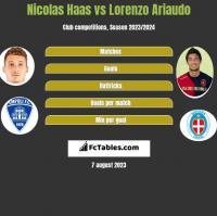Nicolas Haas vs Lorenzo Ariaudo h2h player stats