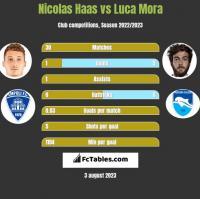 Nicolas Haas vs Luca Mora h2h player stats