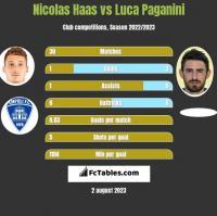 Nicolas Haas vs Luca Paganini h2h player stats