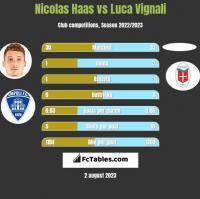 Nicolas Haas vs Luca Vignali h2h player stats