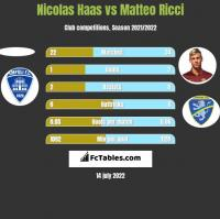 Nicolas Haas vs Matteo Ricci h2h player stats