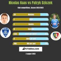 Nicolas Haas vs Patryk Dziczek h2h player stats