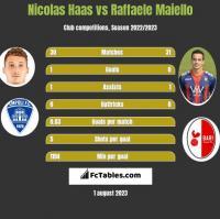 Nicolas Haas vs Raffaele Maiello h2h player stats