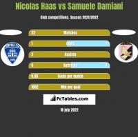Nicolas Haas vs Samuele Damiani h2h player stats
