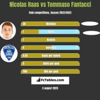 Nicolas Haas vs Tommaso Fantacci h2h player stats