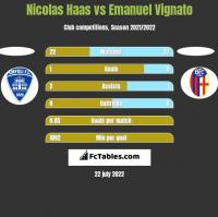Nicolas Haas vs Emanuel Vignato h2h player stats