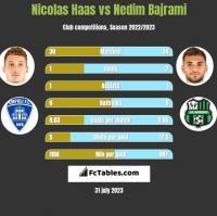 Nicolas Haas vs Nedim Bajrami h2h player stats