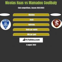 Nicolas Haas vs Mamadou Coulibaly h2h player stats