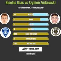 Nicolas Haas vs Szymon Zurkowski h2h player stats