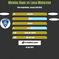 Nicolas Haas vs Luca Matarese h2h player stats