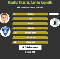Nicolas Haas vs Davide Zappella h2h player stats