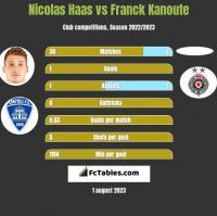 Nicolas Haas vs Franck Kanoute h2h player stats